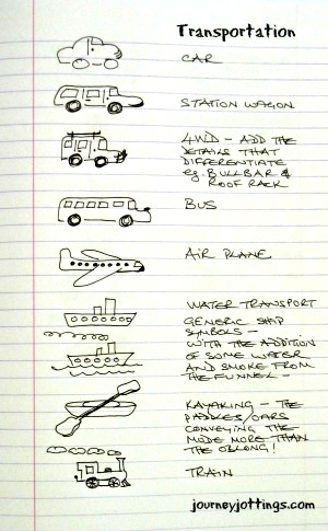 Transportation symbols for use on a story-map