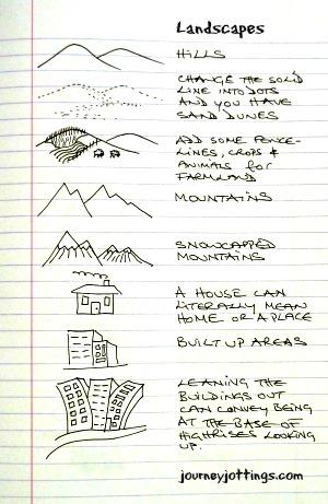 Pictograph Symbols to represent landscape