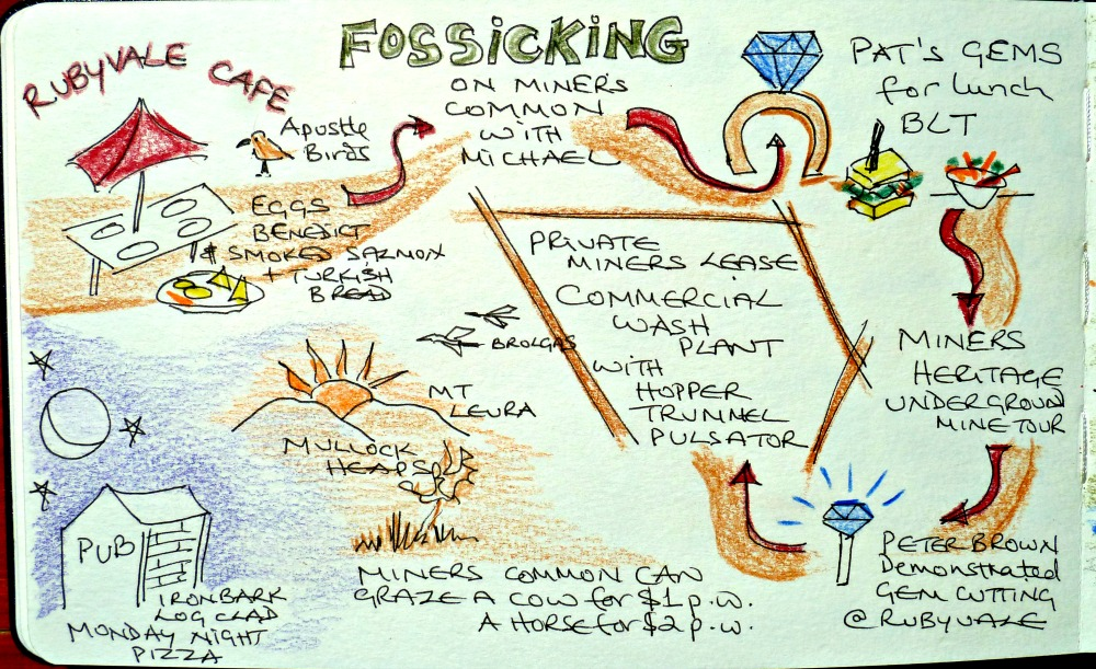 Story Map diagram for my trip to the Gemfields in outback Queensland